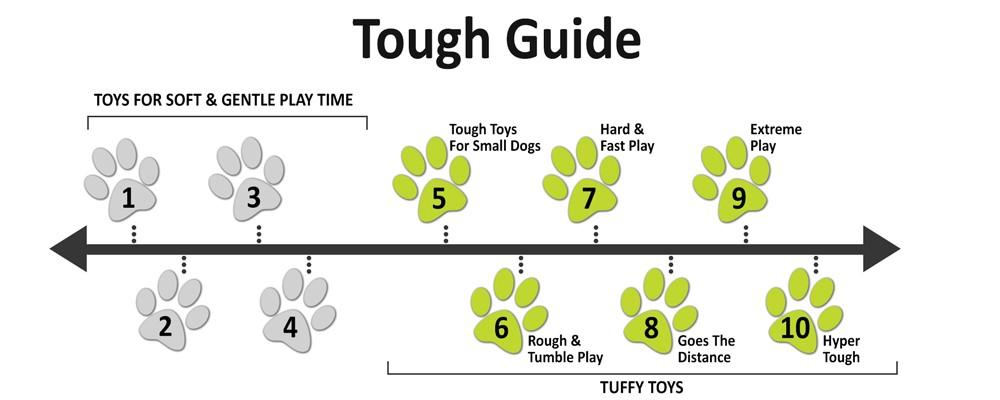 Tuffy Scale