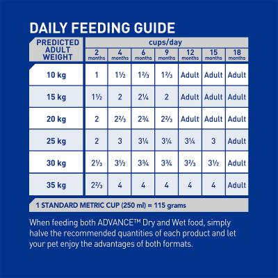 Advance Puppy Plus Growth All Breed Chicken Dry Dog Food 30kg