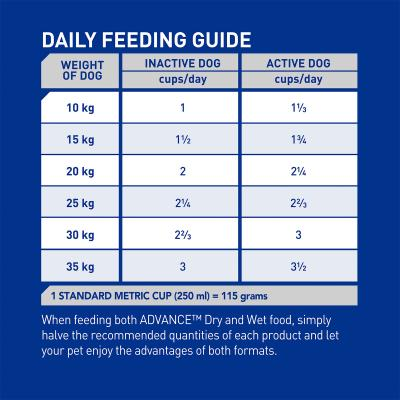 Advance All Breed Lamb And Rice Adult Dry Dog Food 30kg