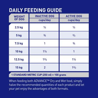 Advance Weight Control Toy/Small Breed Chicken Adult Dry Dog Food 2.5kg
