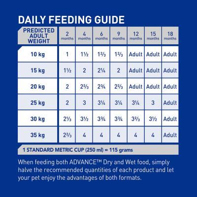 Advance Chicken All Breed Puppy 2-15 Months Dry Dog Food 40kg