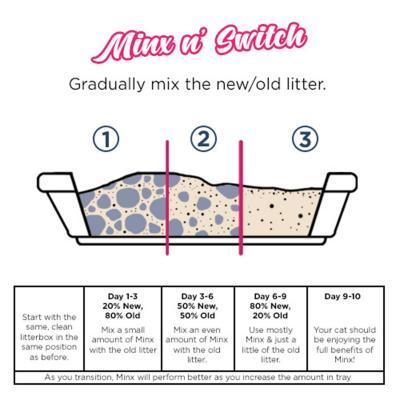 Minx Clumping Corn Cat Litter 4 Month Supply 10kg*