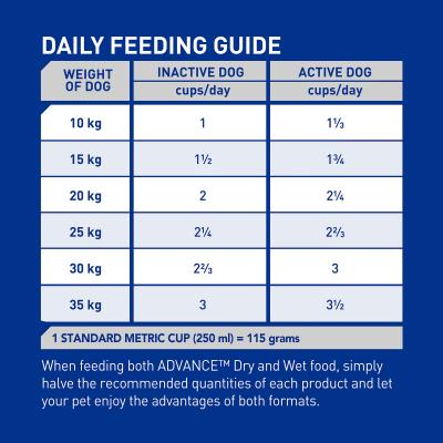 Advance All Breed Mature Chicken Dry Dog Food 40kg