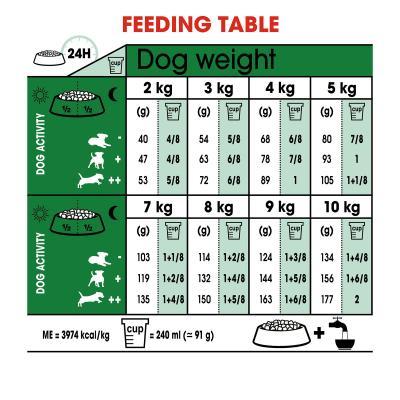 Royal Canin Mini 8+ Years Mature/Senior Dry Dog Food 2kg
