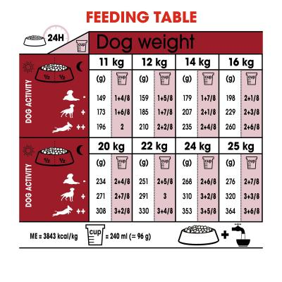 Royal Canin Medium Adult Dry Dog Food 30kg