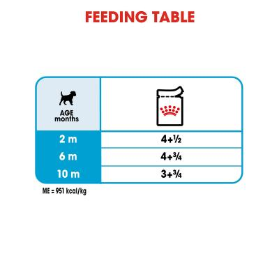 Royal Canin Mini Puppy In Gravy Pouches Wet Dog Food 36 x 85g