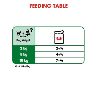 Royal Canin Mini Adult In Sauce Pouches Wet Dog Food 48 x 85g