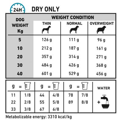 Royal Canin Veterinary Diet Canine Sensitivity Control Dry Dog Food 14kg (16810)