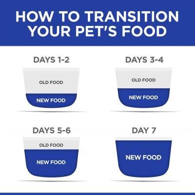 Hills Prescription Diet Canine t/d Small Bite Dry Dog Food 2.25kg (4005)