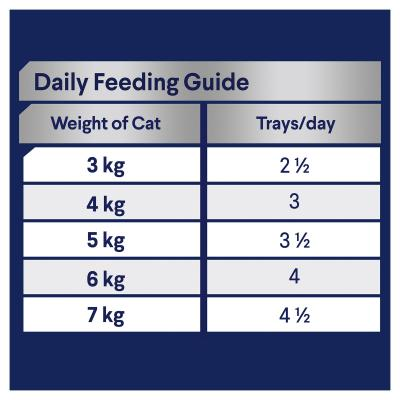 Advance Succulent Turkey Adult 1+ Years Tray Canned Wet Cat Food 85gm x 7