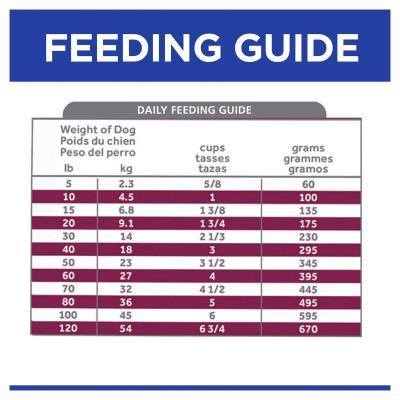 Hills Prescription Diet Canine i/d Digestive Care Low Fat Chicken Dry Dog Food 15.96kg (1862)